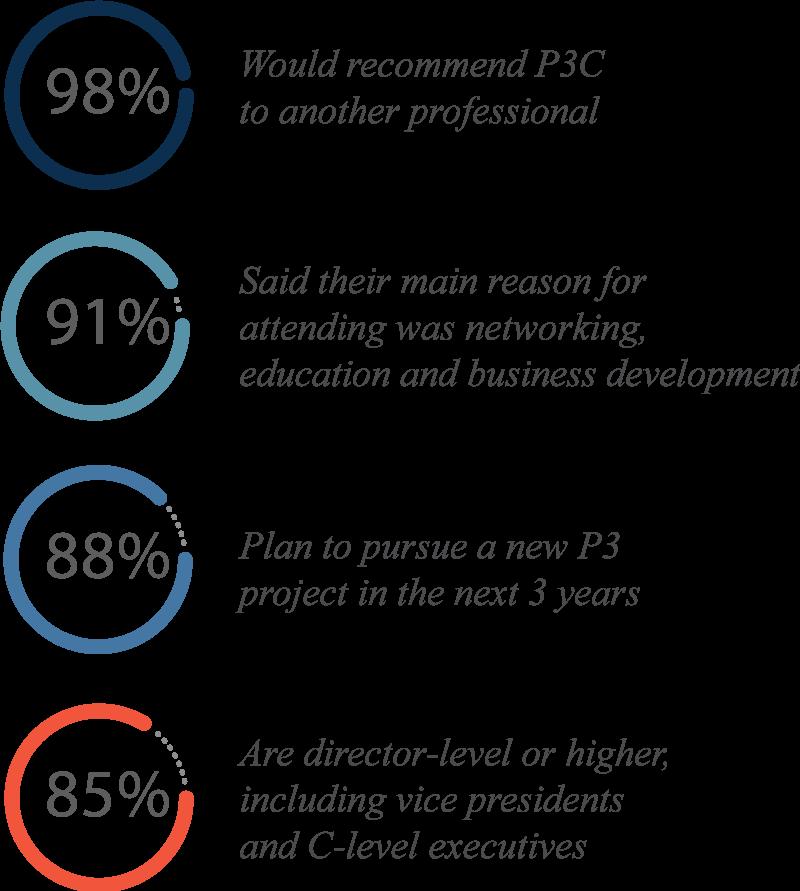 P3C audience survey data